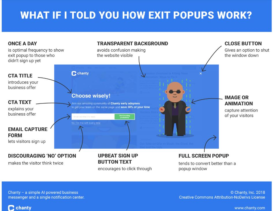 Infographics the anatomy of an exit popup