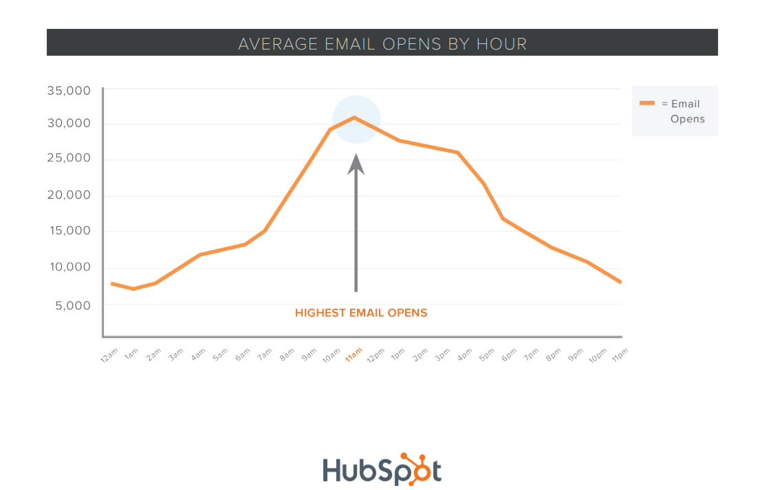 HUBSPOT best time
