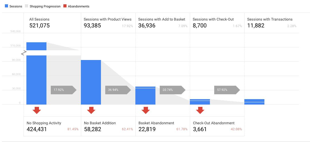 website engagement metrics abandoment rate