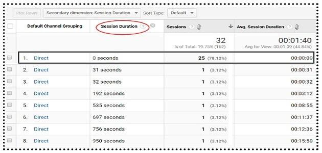 website engagement metrics average session duration
