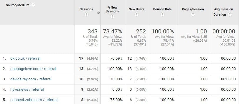 website engagement metrics average time on page