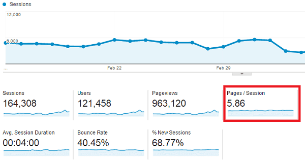 website engagement metrics pages per session