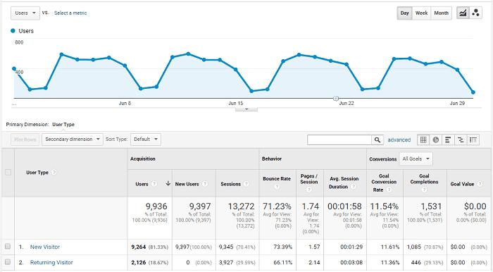 website engagement metrics returning visitors
