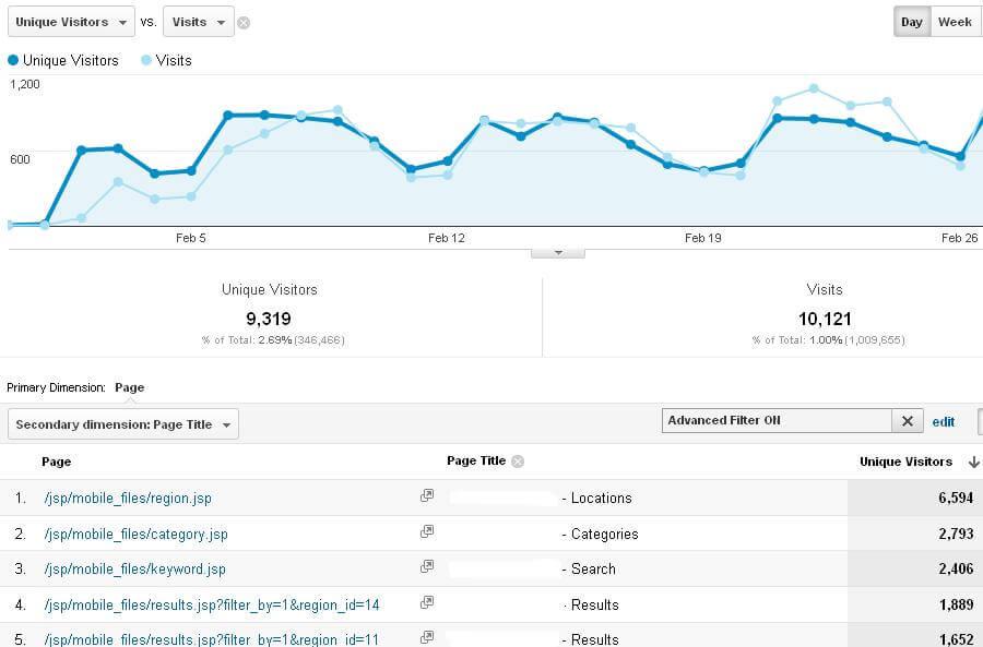 website engagement metrics website visitors
