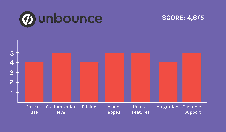 Unbounce graph
