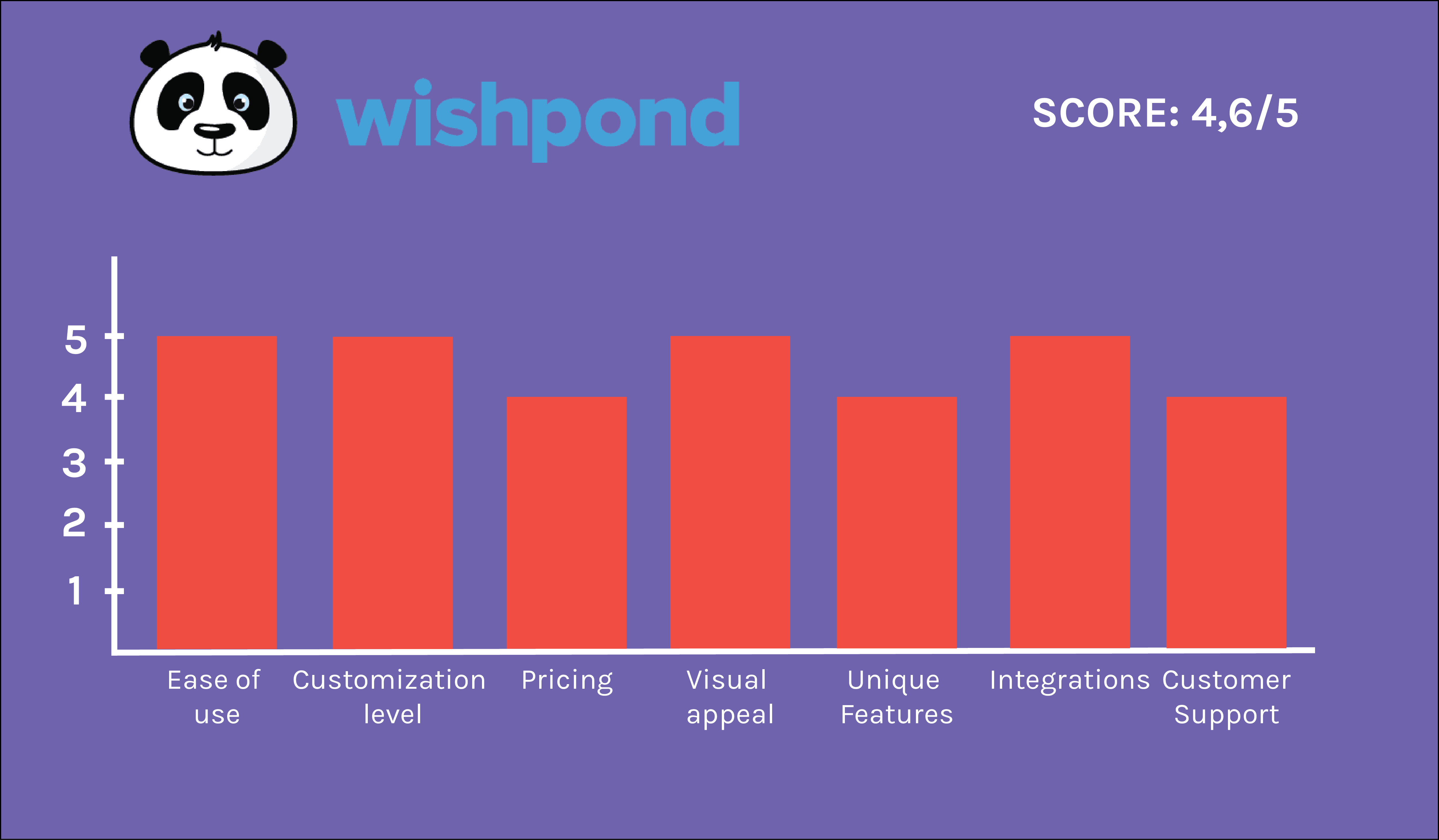 Wishpond graph