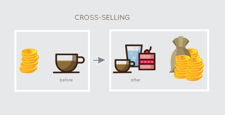 cross-selling, before, after