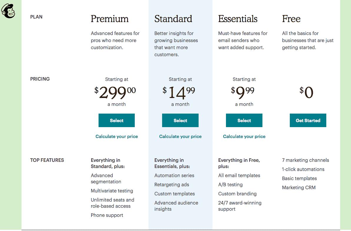 plan, premium, standard