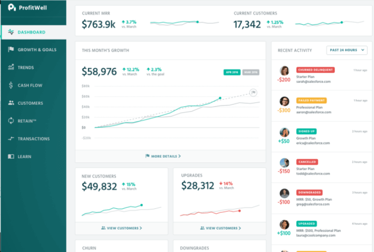 saas metrics tracking tool profitwell dashboard