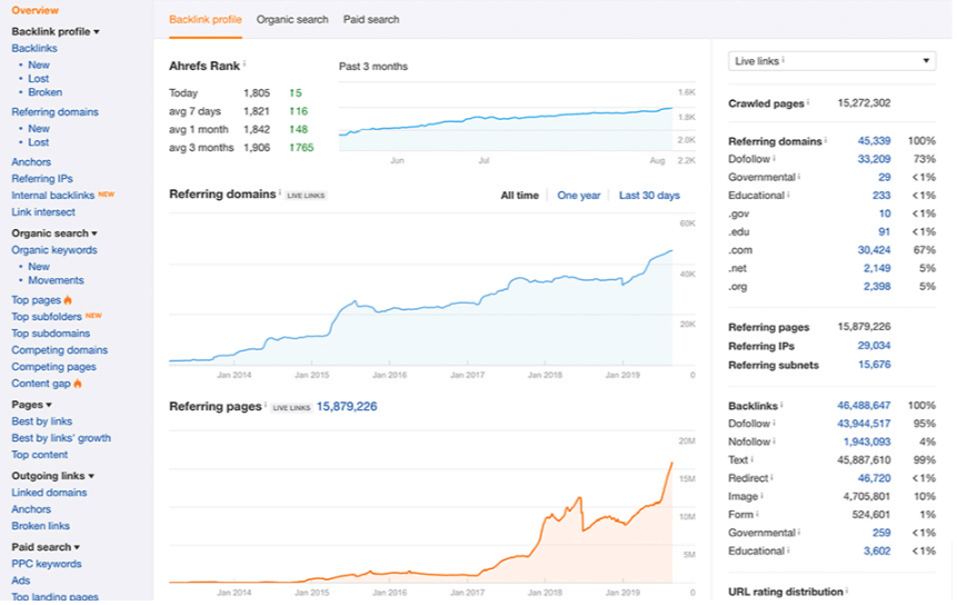 tools for marketing and seo ahrefs dashboard