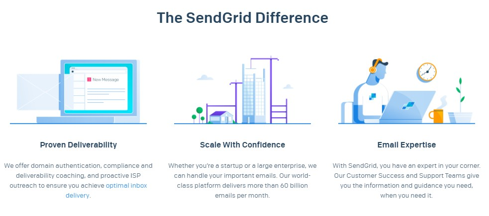 mailerlite alternatives sendgrid