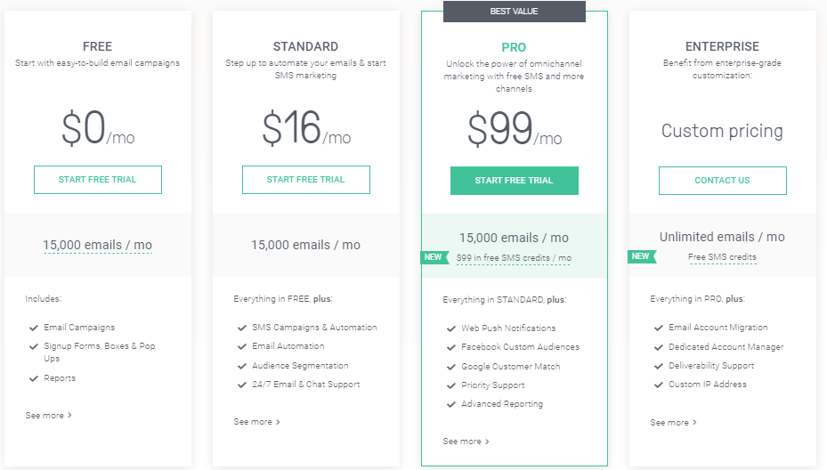 mail marketing tools track roi omnisend pricing table