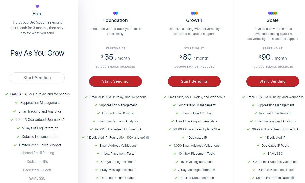 Mailgun Pricing